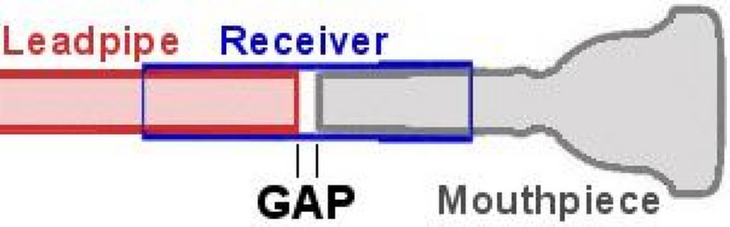 Tuba-Euphonium Blog: Adams Adjustable Gap Receiver